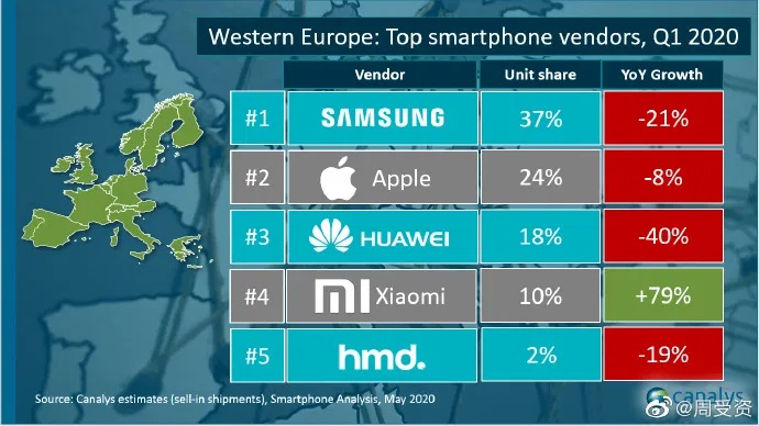 western-europe-canalys-q1-2020
