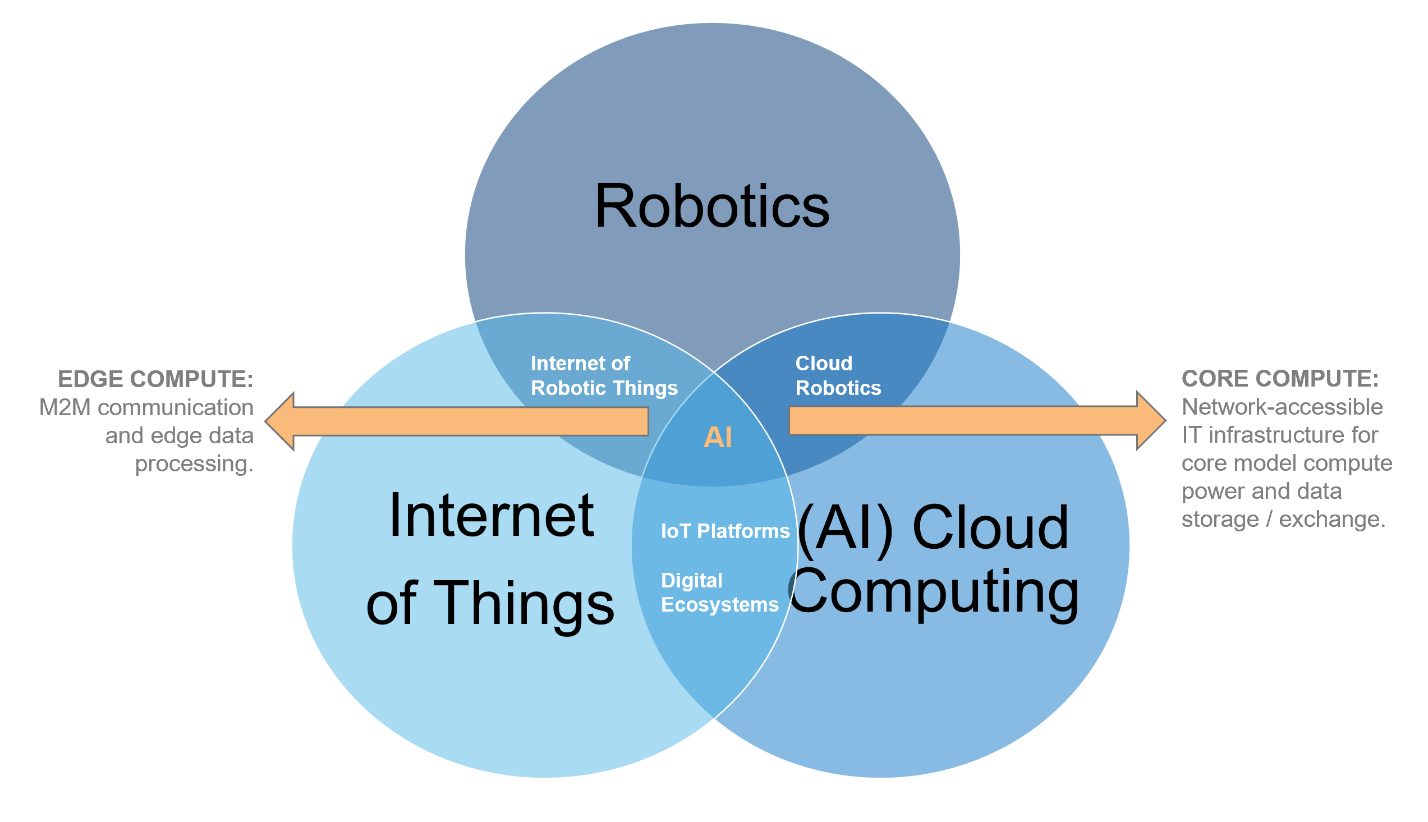 internet-of-robotic-things-graphic