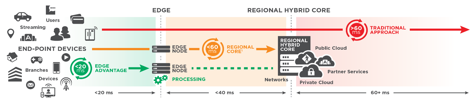 m2m-latency-equinix