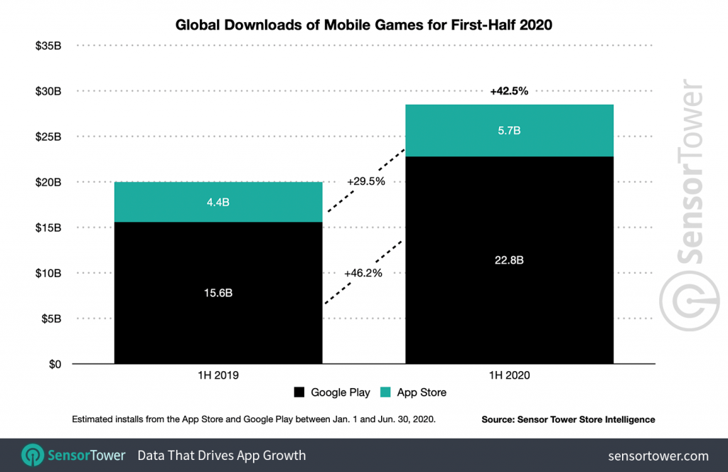 1h-2020-game-downloads-worldwide