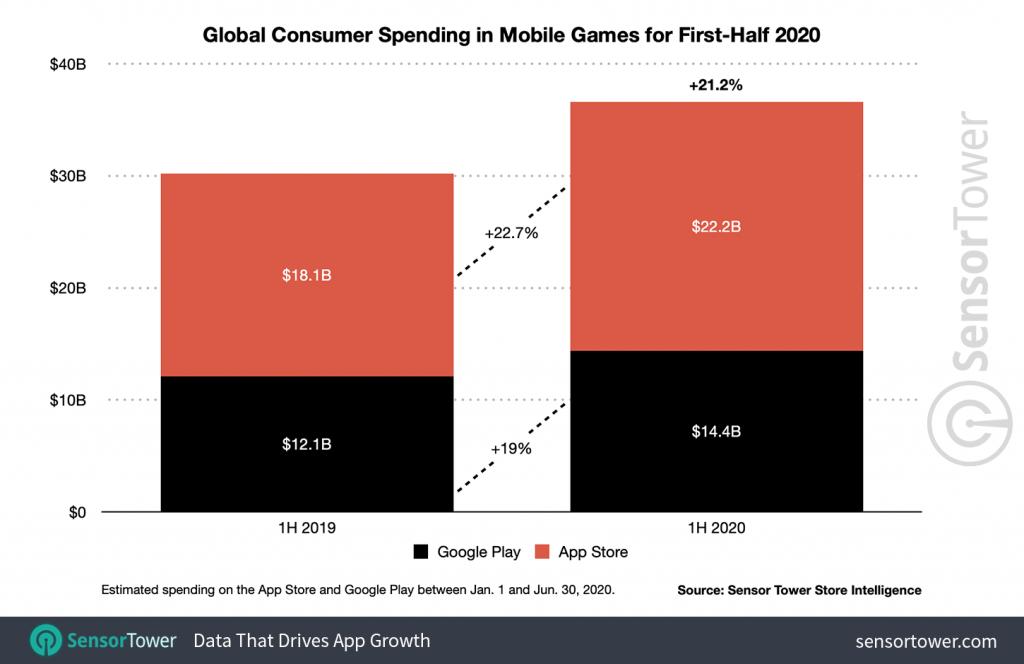 1h-2020-game-revenue-worldwide