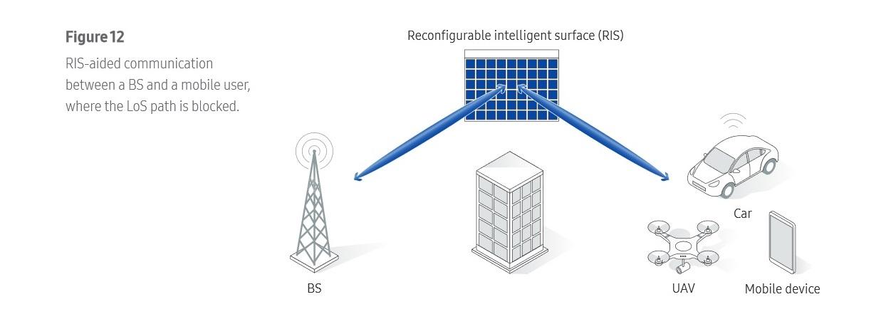 6g-samsung-network-2020