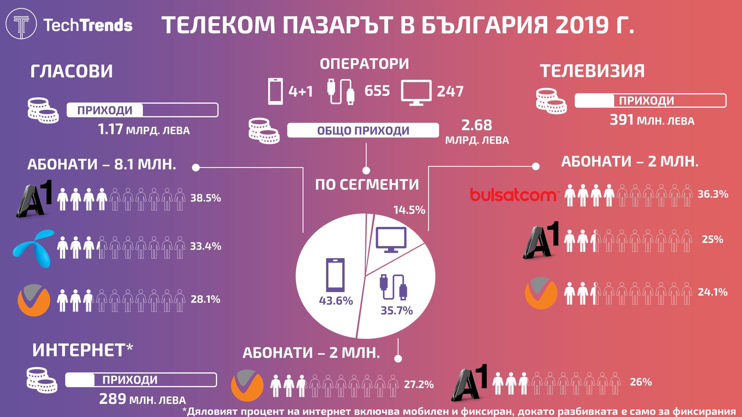 Bulgaria Telecom Market 2019
