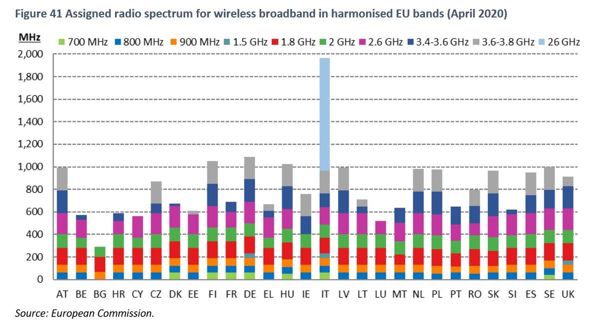 DESI-Connectivity-radio-spectrum-2020