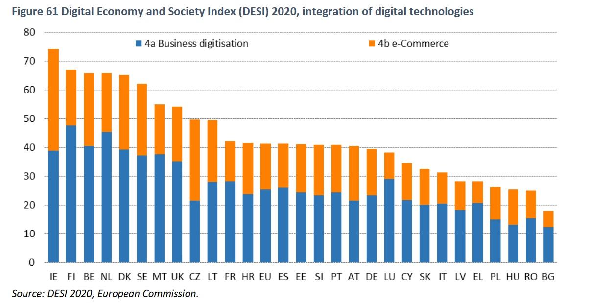 DESI-Digital-Integration-2020