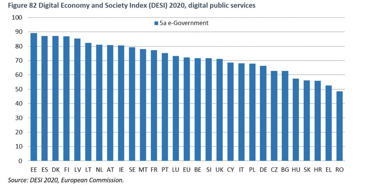 DESI-Digital-Public-Services-2020