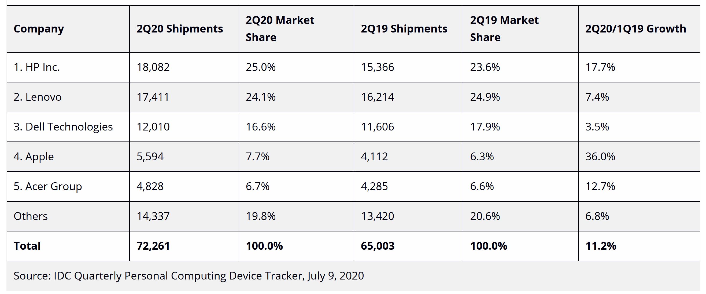 pc-market-q2-2020-idc