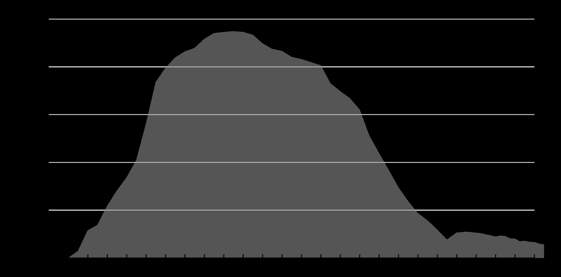 1920px-Internet-explorer-usage-data.