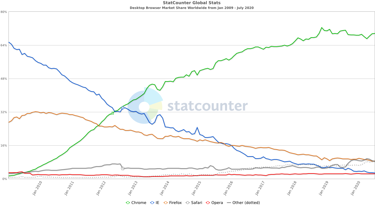 StatCounter-browser-ww-monthly-200901-202007