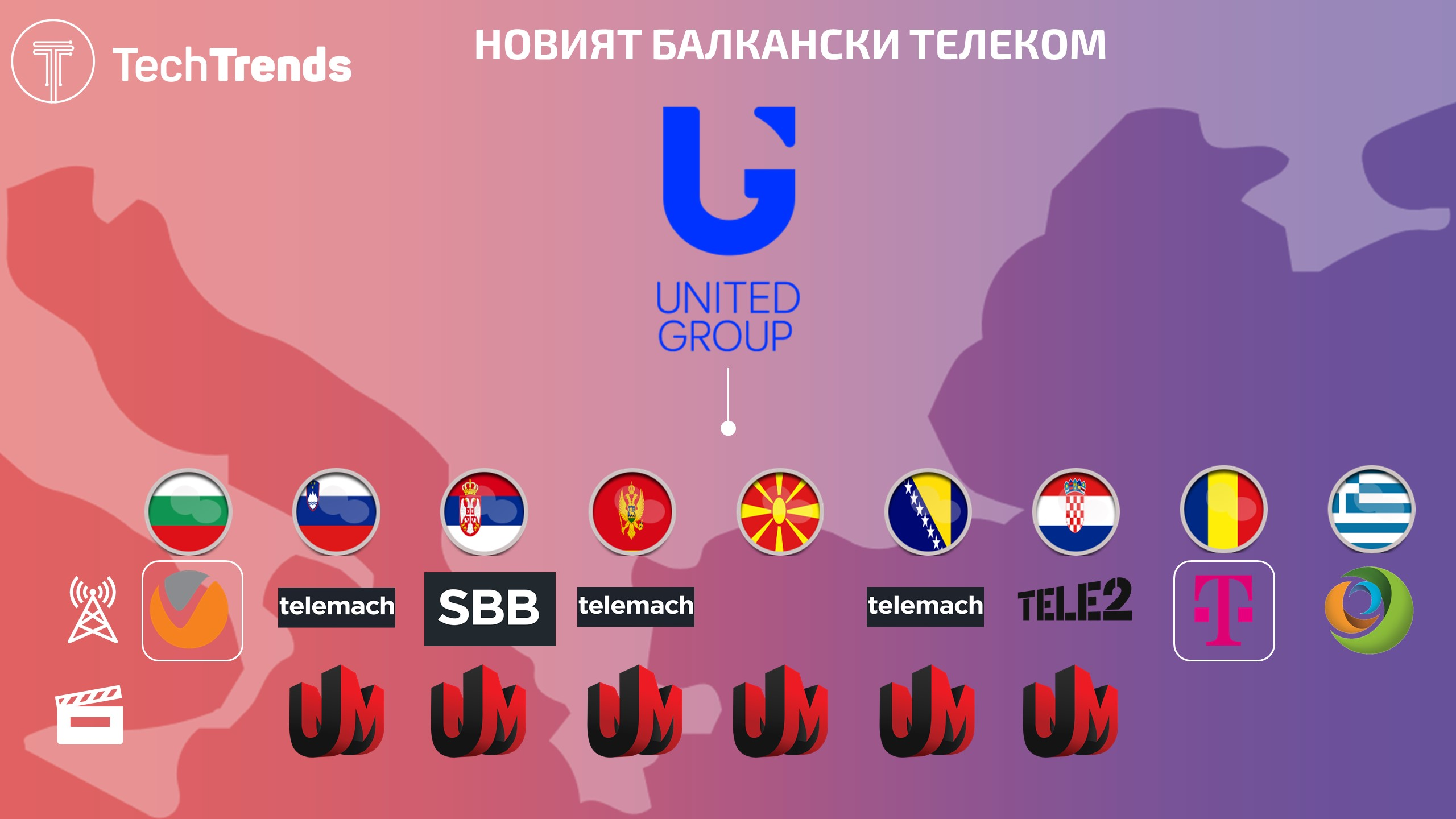 United Group CEE Assets 08-2020