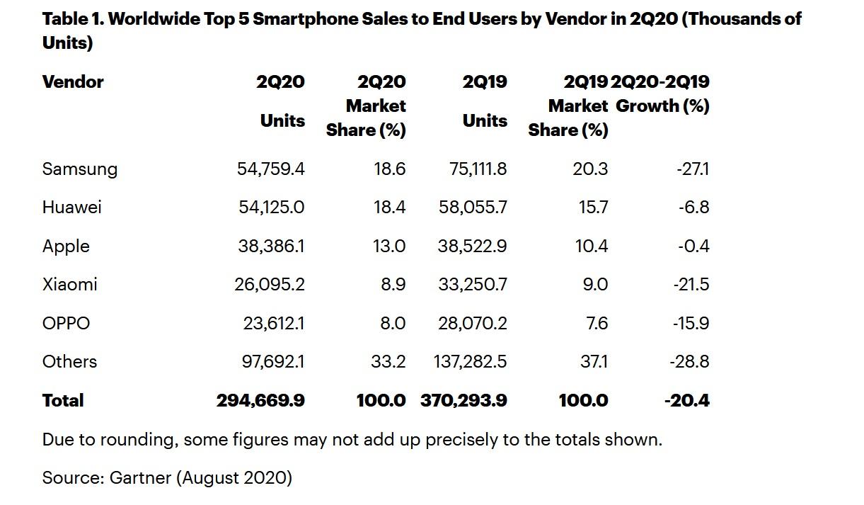 gartner-q2-2020-smartphone-sales