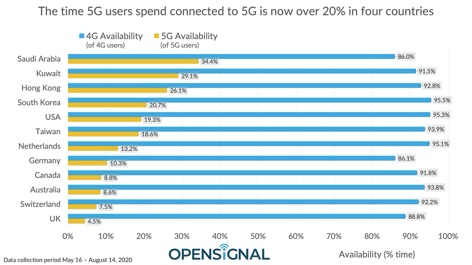 opensignal-5g-availability-2020