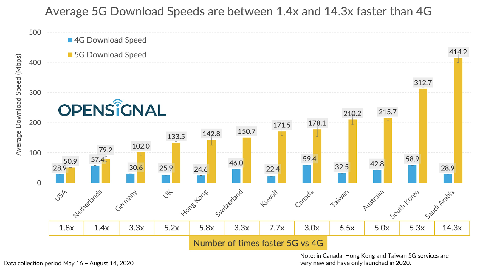 opensignal-5g-vs-4g-speeds-2020