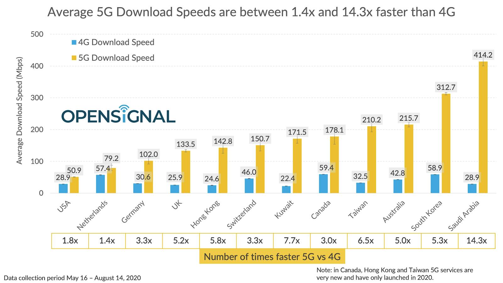 opensignal-5g-vs-4g-speeds-2020
