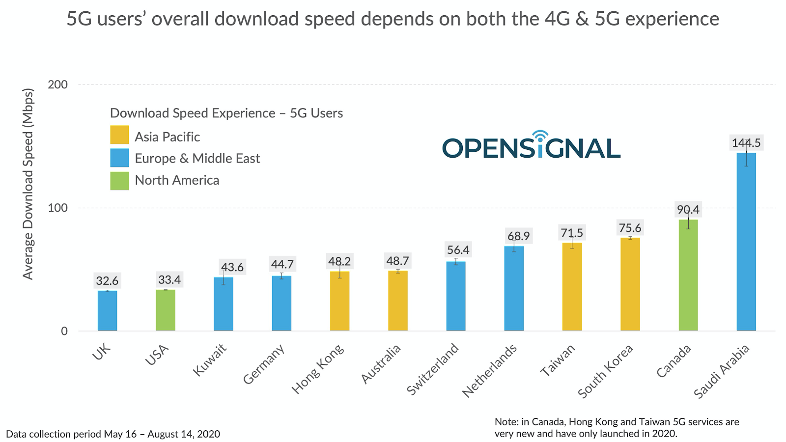 opensignal-mobile-speeds-2020