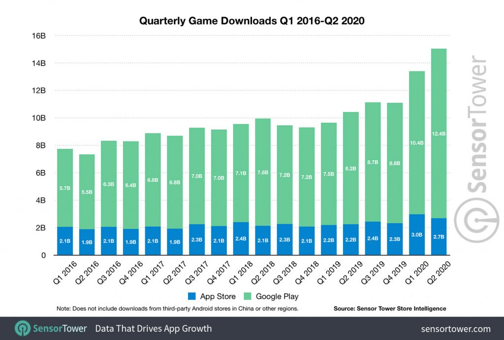 quarterly-game-downloads-q1-2016-to-q2-2020