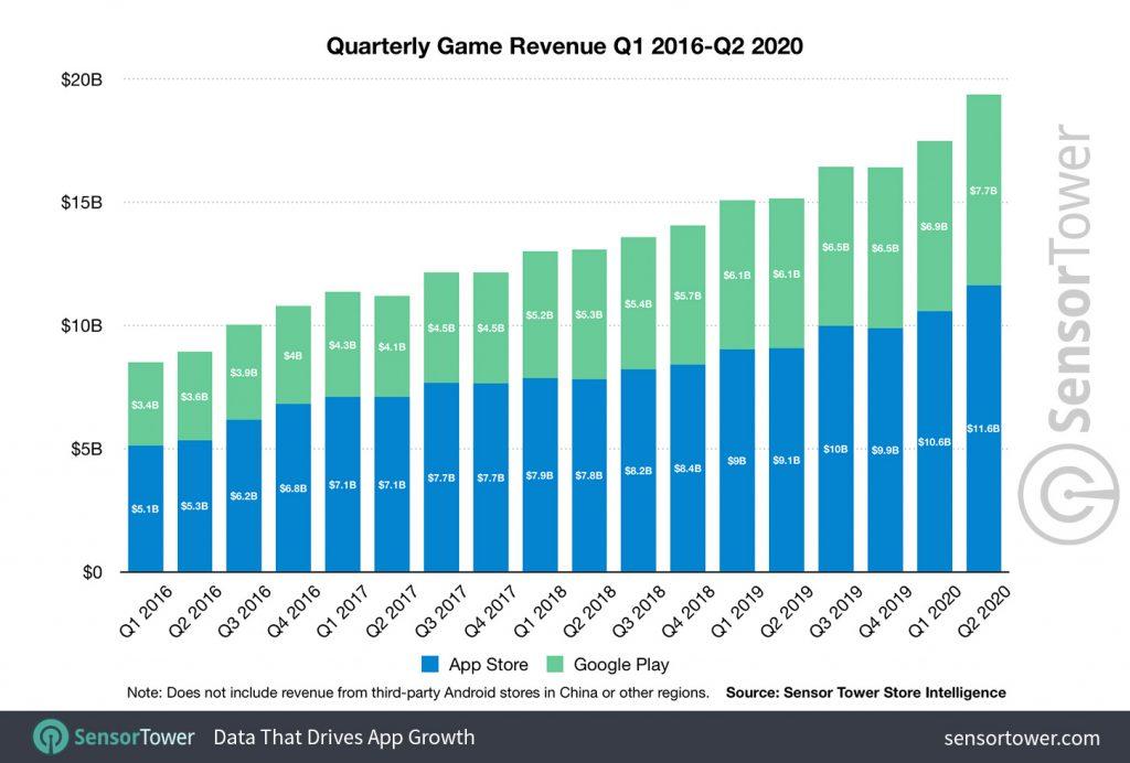 quarterly-game-revenue-q1-2016-to-q2-2020