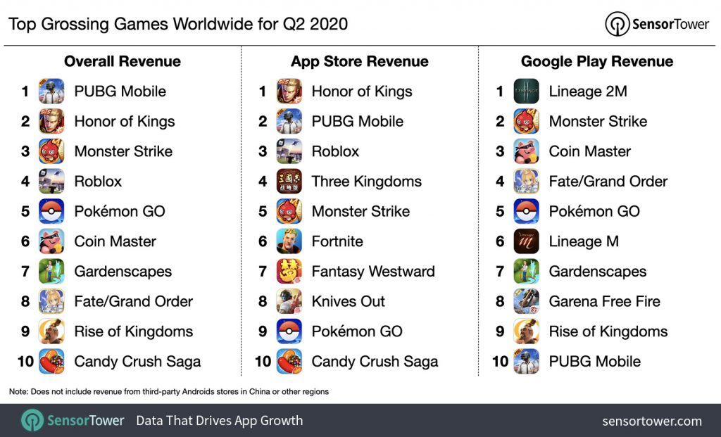 top-grossing-games-worldwide-q2-2020