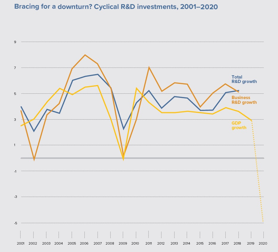 WIPO-RD-Trends-2020