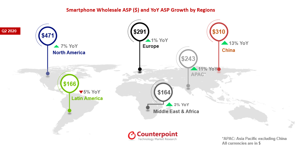 smartphones-price-q2-2020-counterpoint-research