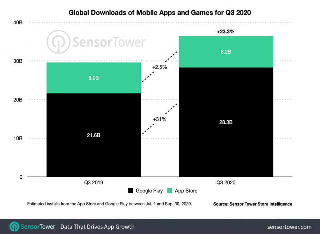 q3-2020-app-downloads-worldwide