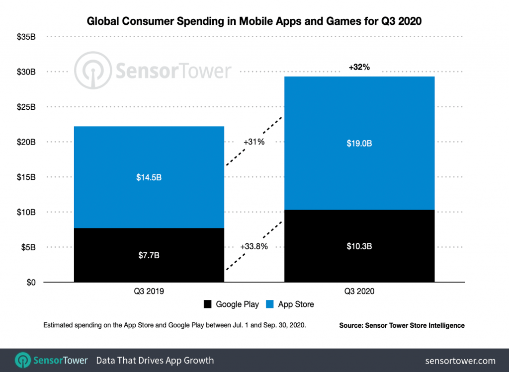 q3-2020-app-revenue-worldwide
