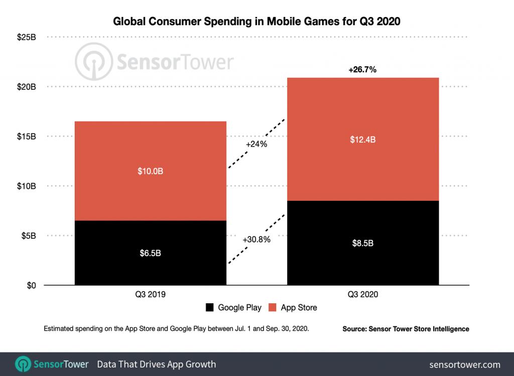 q3-2020-game-revenue-worldwide