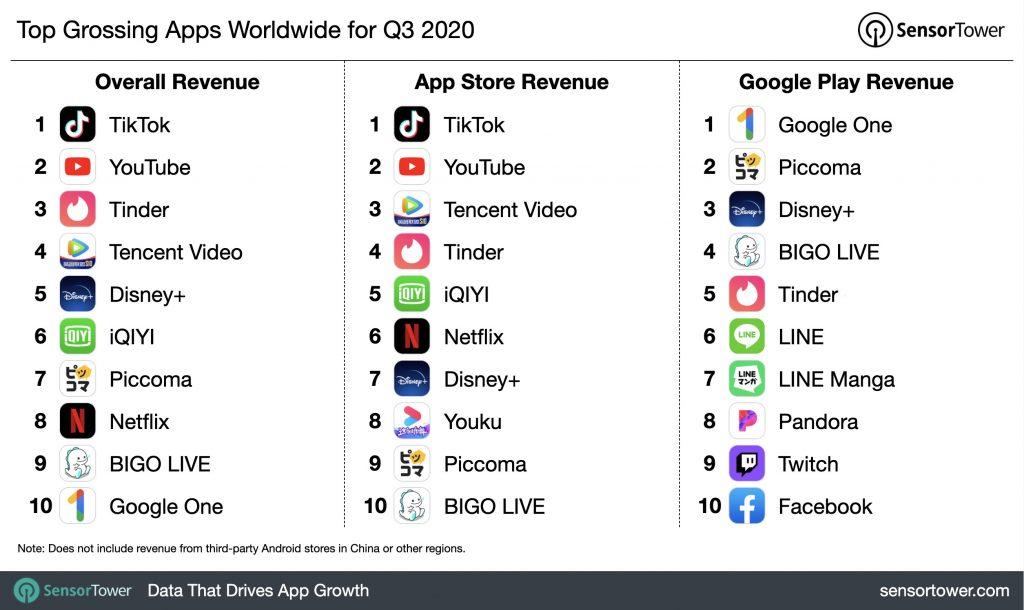 q3-2020-top-app-revenue-chart