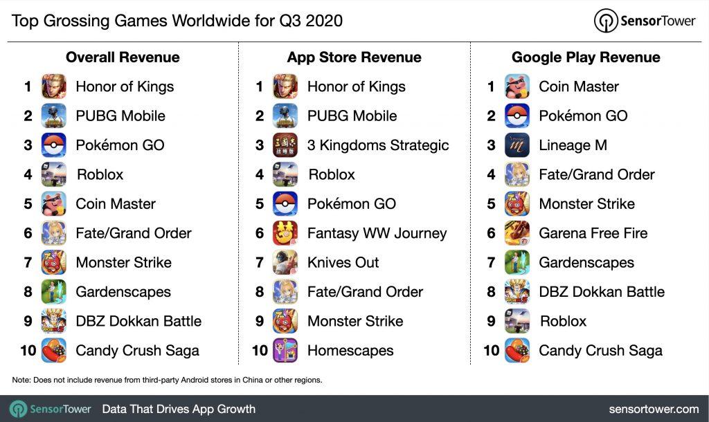 q3-2020-top-game-revenue-chart