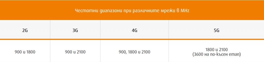 vivacom-5g-network-frequencies-tech-trends
