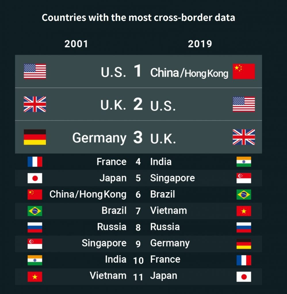 internet-traffic-2019-2001-nikkei