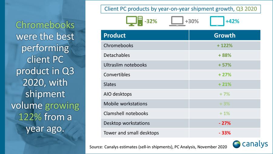 pc-chromebooks-tablet-market-q3-2020-canalys