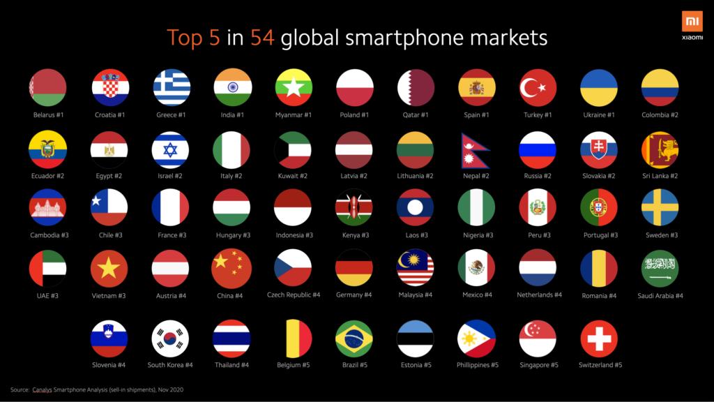 xiaomi-markets-2020