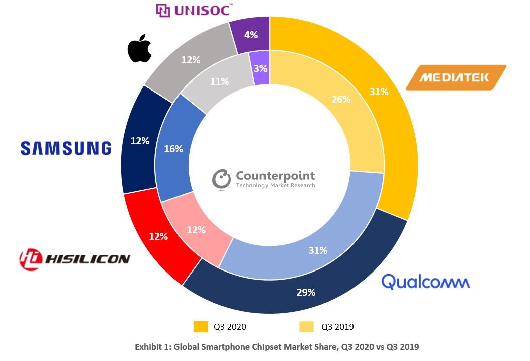 Counterpoint-Global-Smartphone-Chipset-Market-Share-Q3-2020-vs-Q3-2019