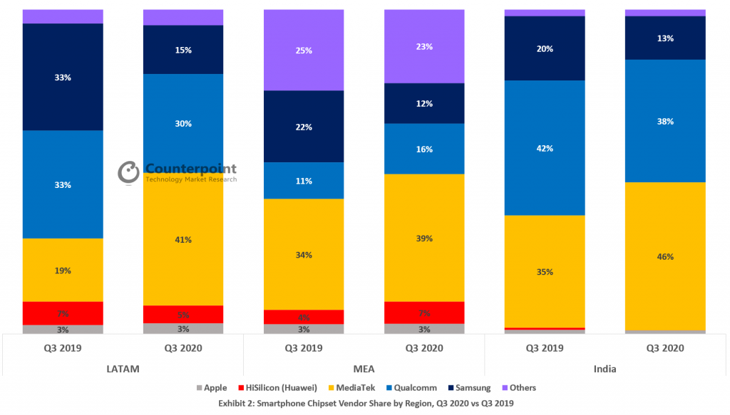 Counterpoint-Smartphone-Chipset-Vendor-Share-by-Region-Q3-2020-vs-Q3-2019