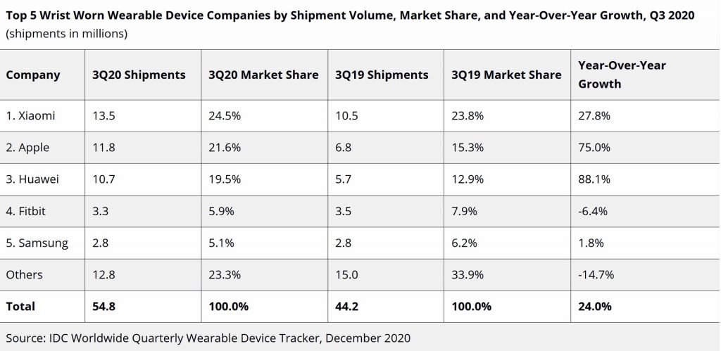 idc-smartwatches-q3-2020