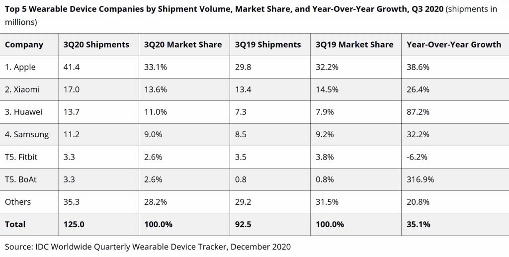 idc-wearables-q3-2020