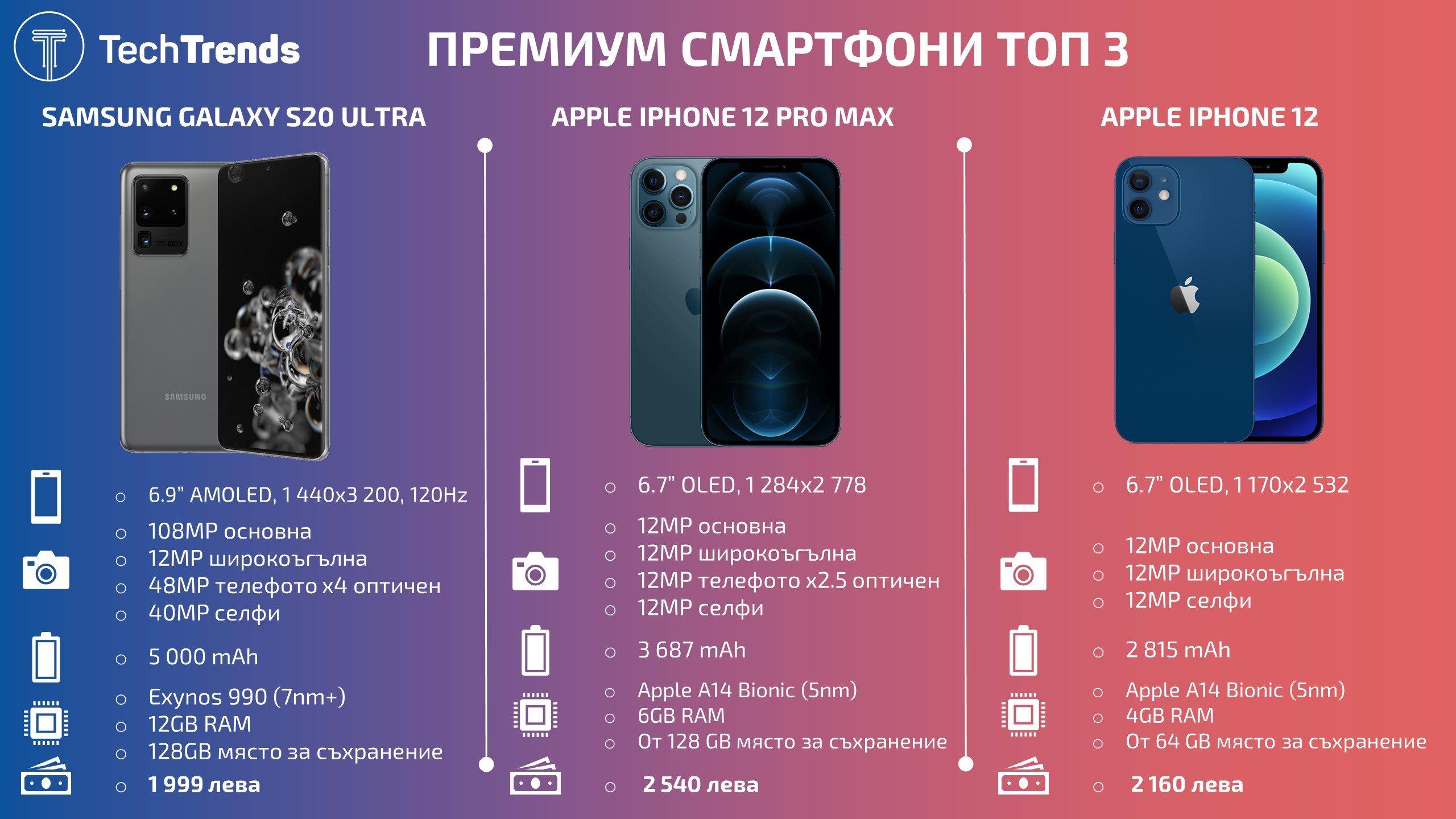 Best-premium-smartphones