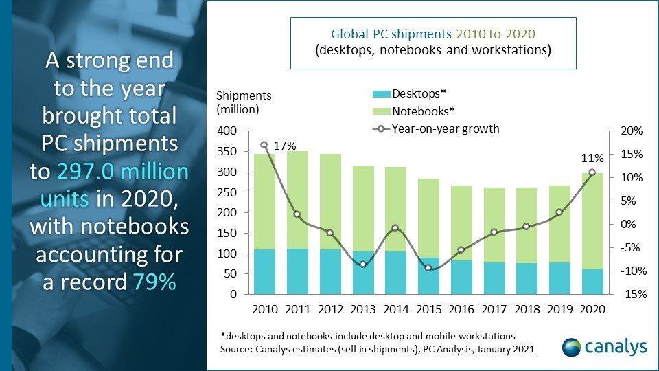 Canalys-Global PC market YtoY chart