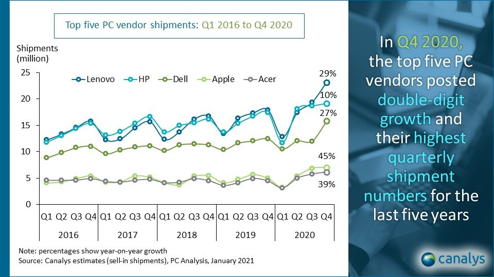 Canalys-Global PC market_Q4