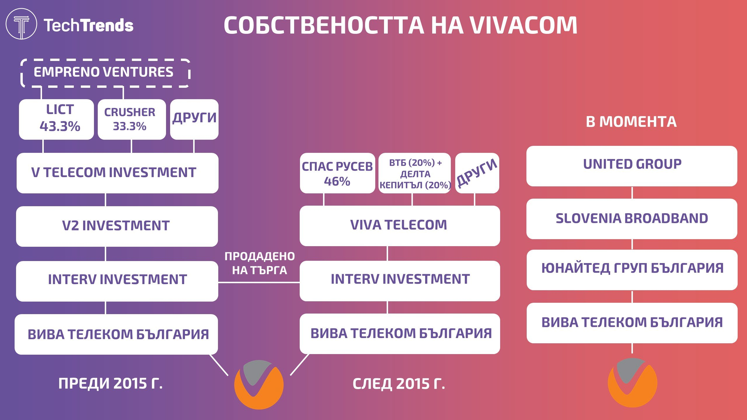 Vivacom Ownership Structure 2021