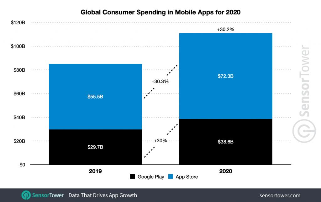 global-app-spending-2020