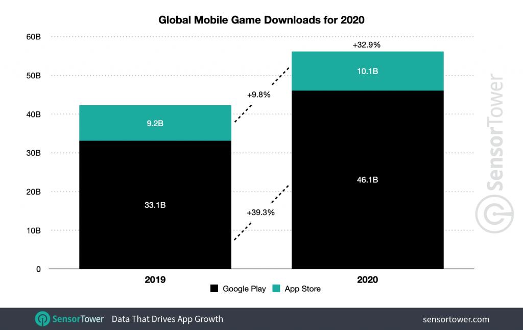 global-mobile-game-downloads-2020