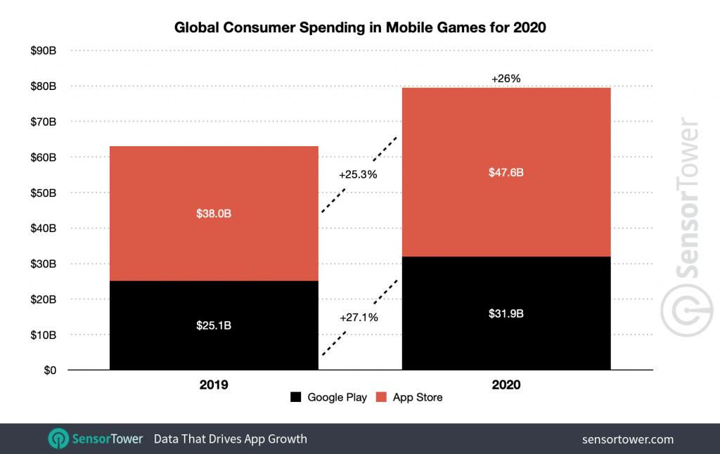 global-mobile-game-spending-2020