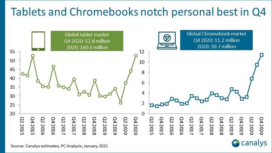 tablet-chromebook-market-canalys-2020