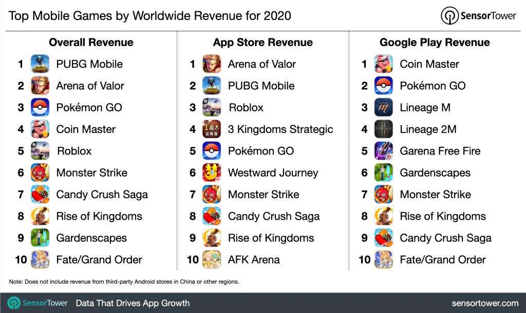 top-mobile-games-revenue-2020