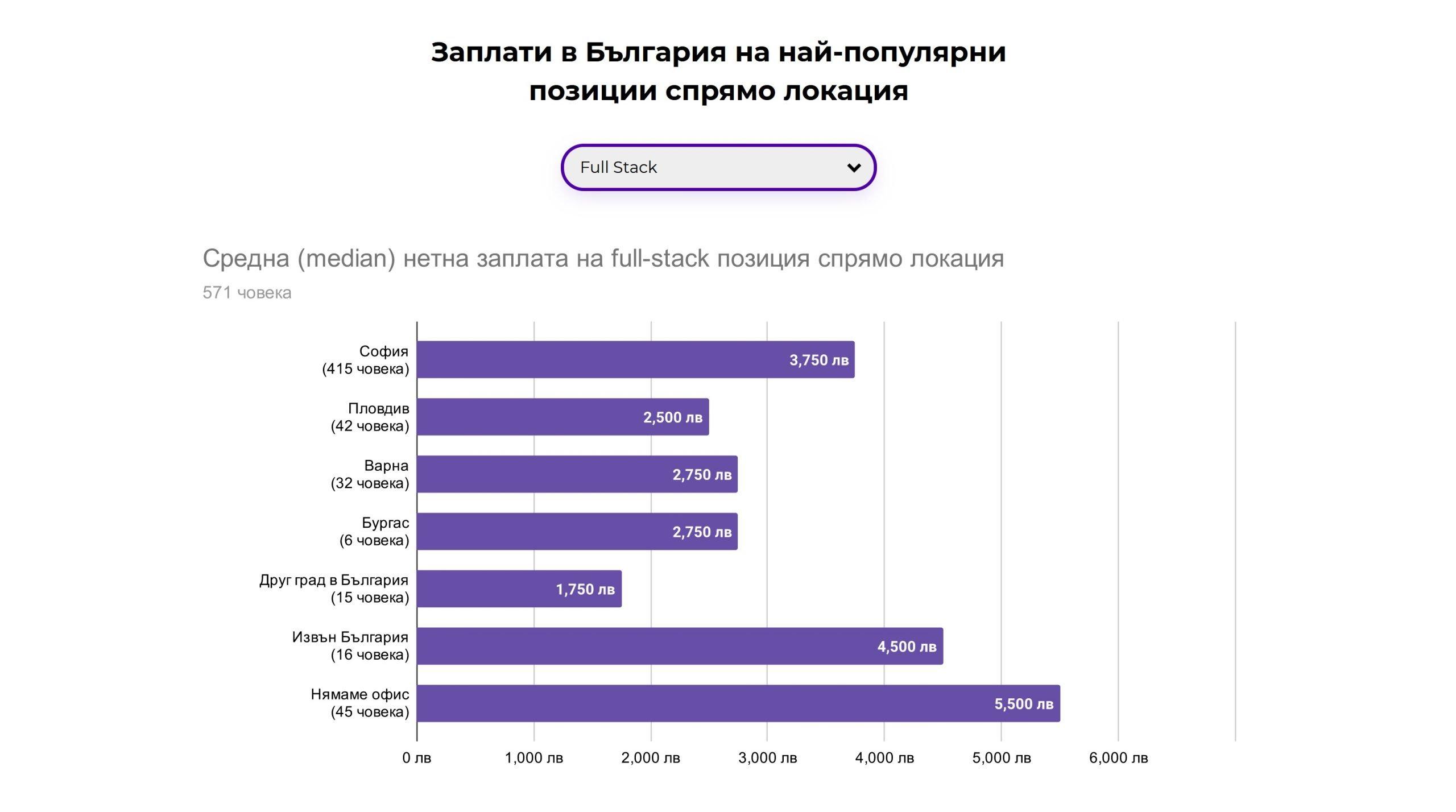 Average-IT-Salary-location