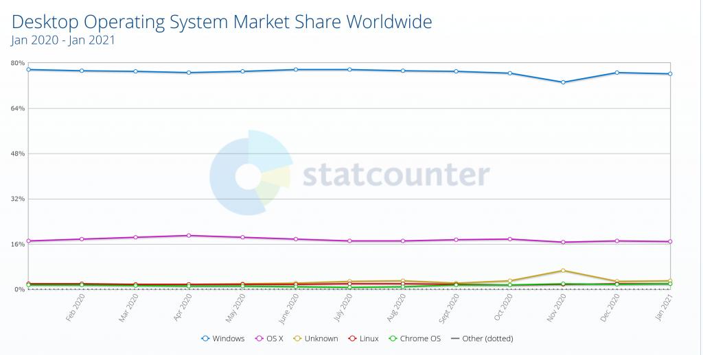 OS-Market-share-StatCounter-01-2021