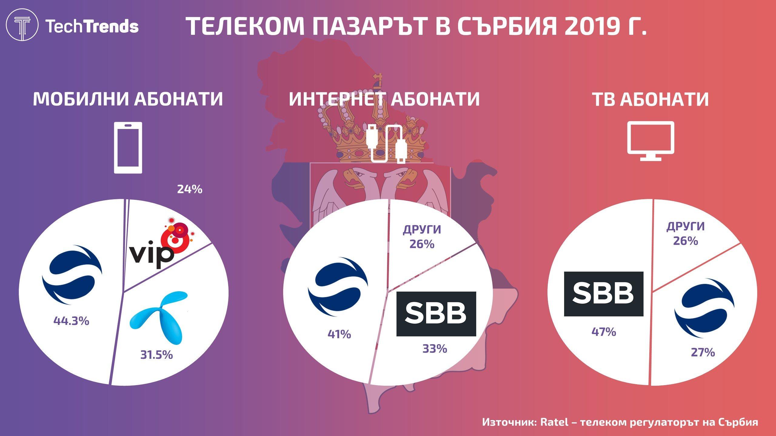 Serbia Telecom Market 2019