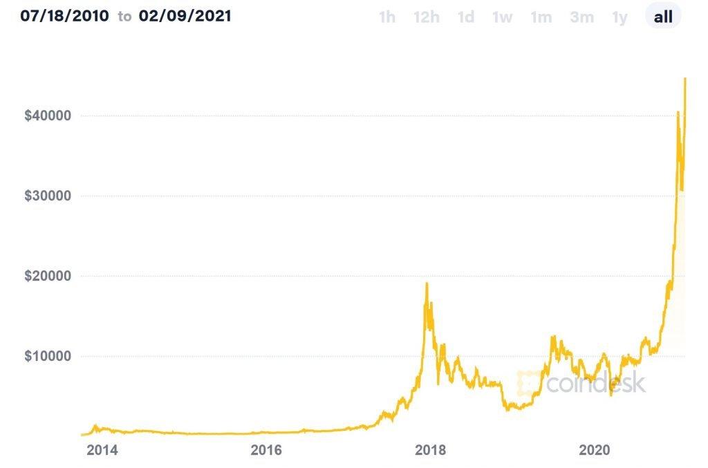 bitcoin-price-2021-historical